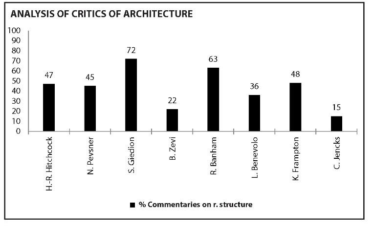38257eb881 La struttura che racconta. Come la critica architettonica narra la  relazione tra struttura formale e struttura resistente